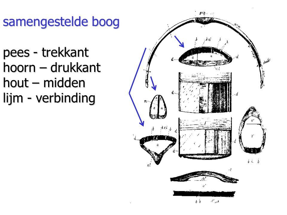 samengestelde boog pees - trekkant hoorn – drukkant hout – midden lijm - verbinding