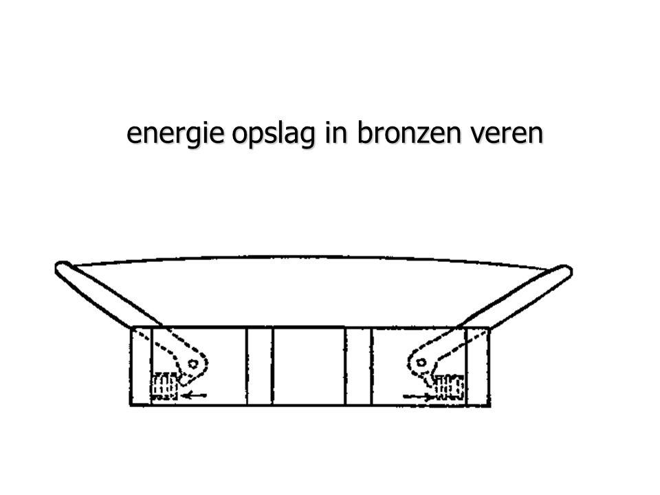 energie opslag in bronzen veren