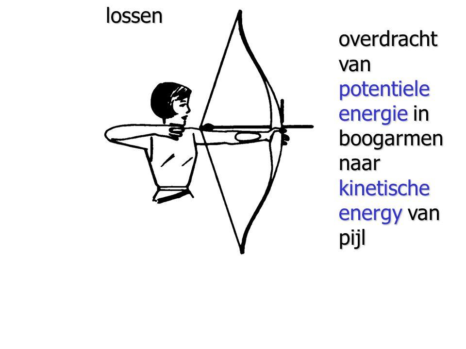 lossen overdracht van potentiele energie in boogarmen naar kinetische energy van pijl