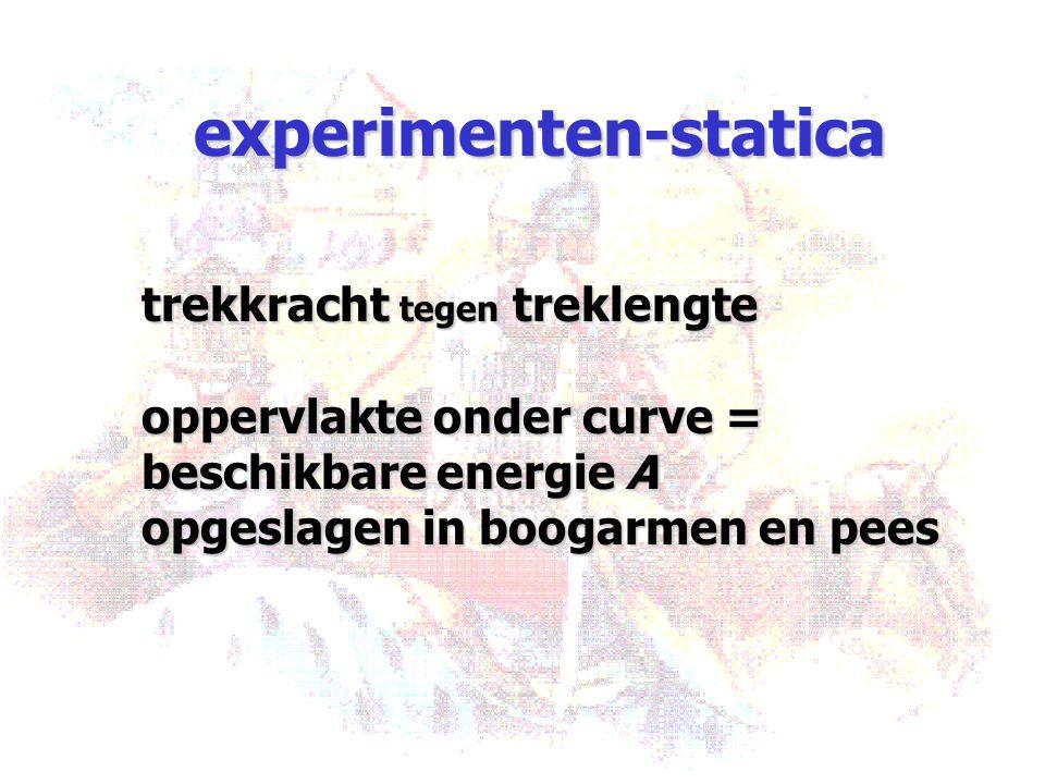 experimenten-statica trekkracht tegen treklengte oppervlakte onder curve = beschikbare energie A opgeslagen in boogarmen en pees