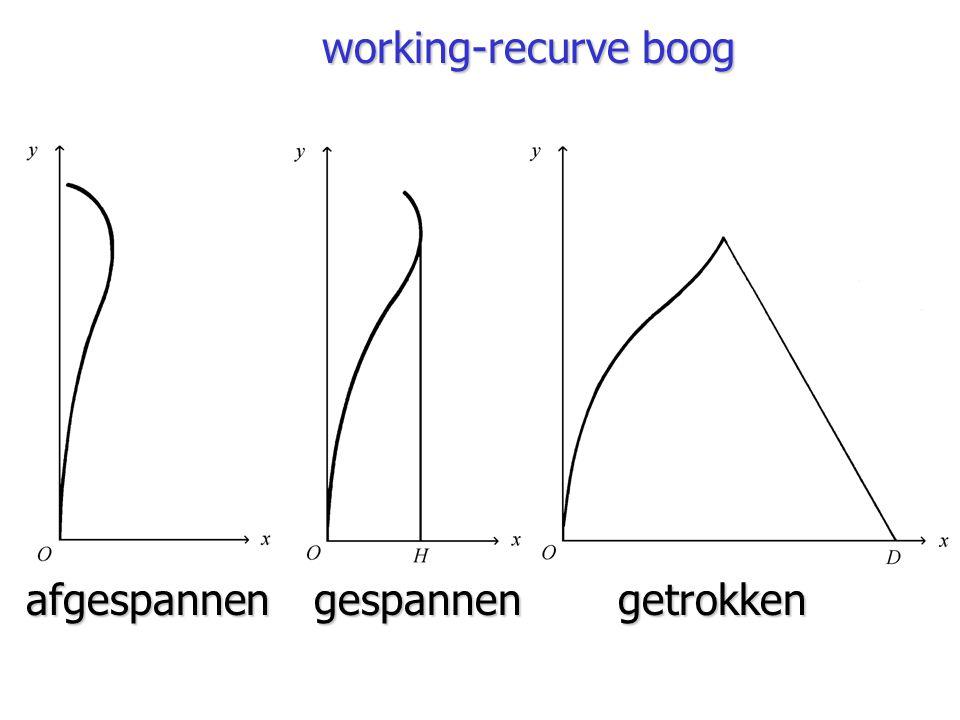 working-recurve boog gespannenafgespannengetrokken