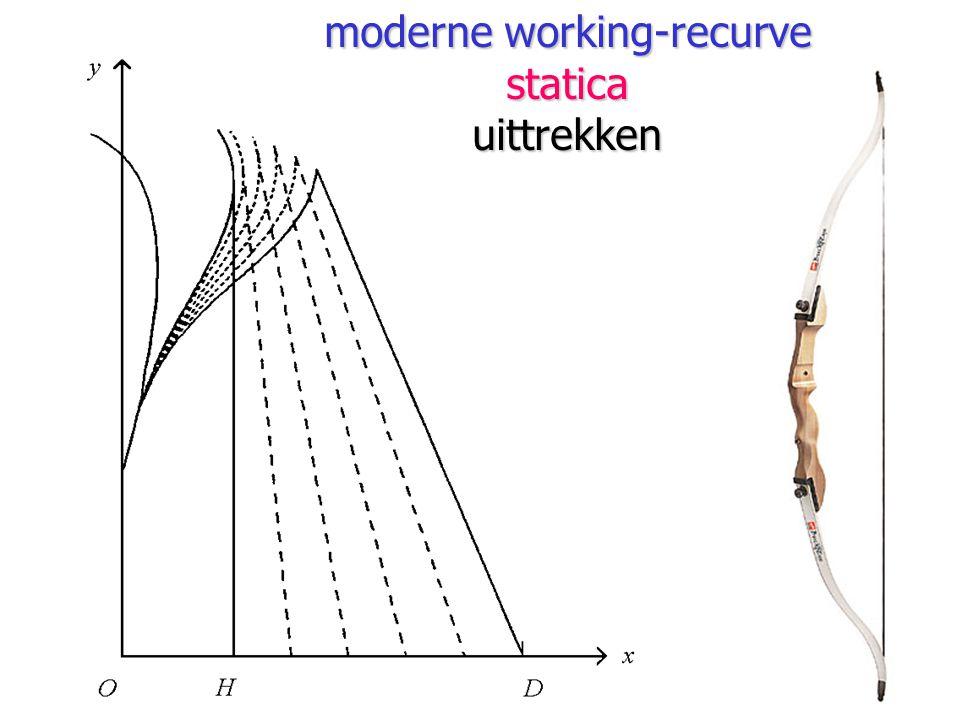moderne working-recurve staticauittrekken