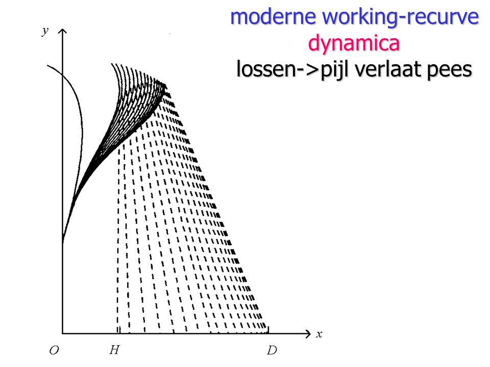 dynamica lossen->pijl verlaat pees