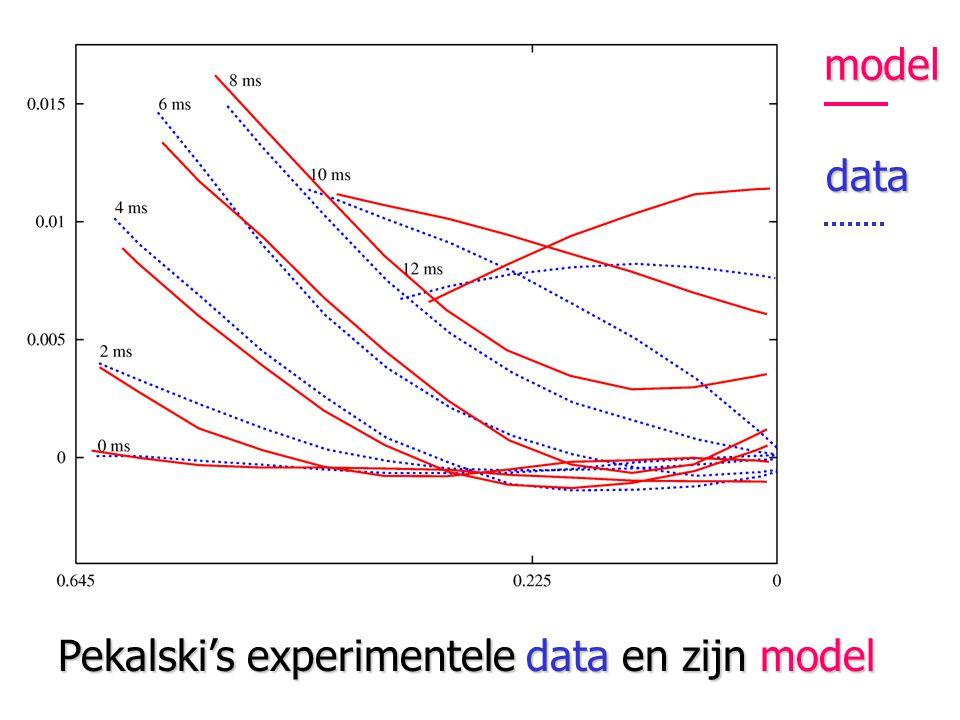 Pekalski's experimentele data en zijn model model data