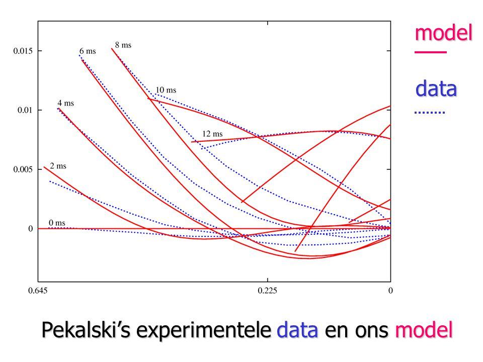 Pekalski's experimentele data en ons model model data
