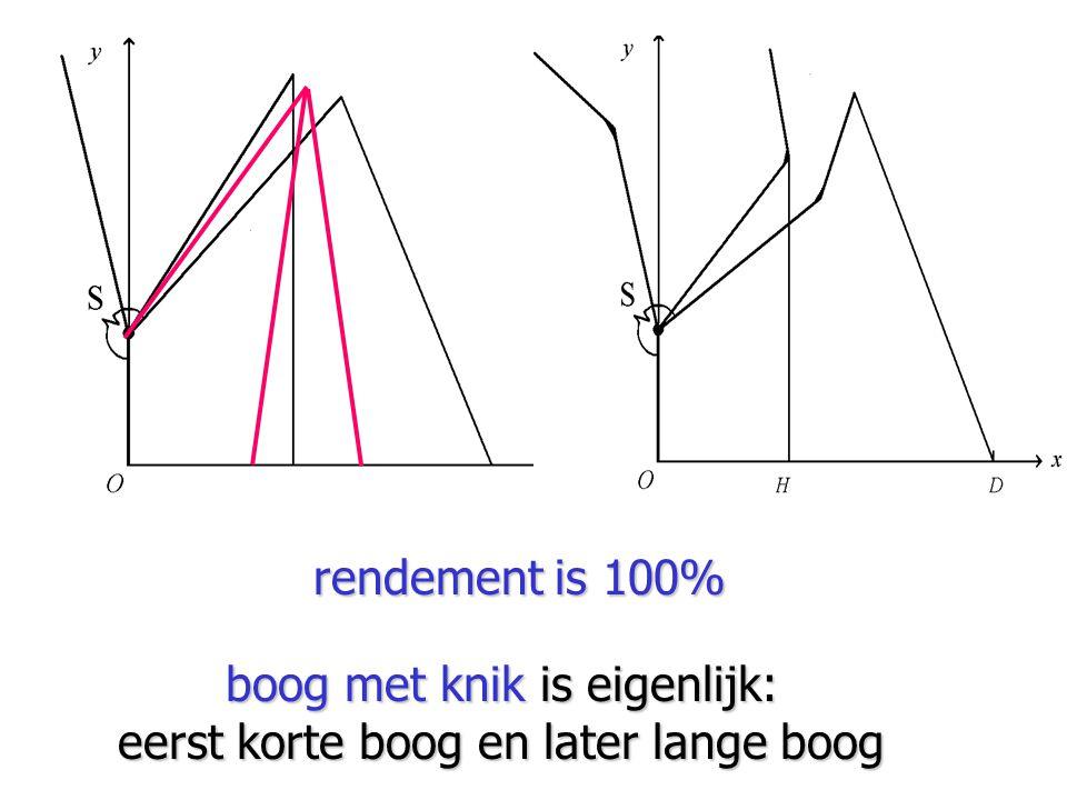 boog met knik is eigenlijk: eerst korte boog en later lange boog rendement is 100%
