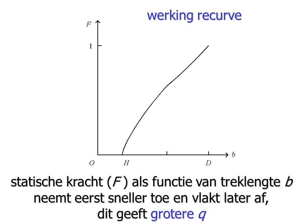 statische kracht (F ) als functie van treklengte b neemt eerst sneller toe en vlakt later af, dit geeft grotere q werking recurve