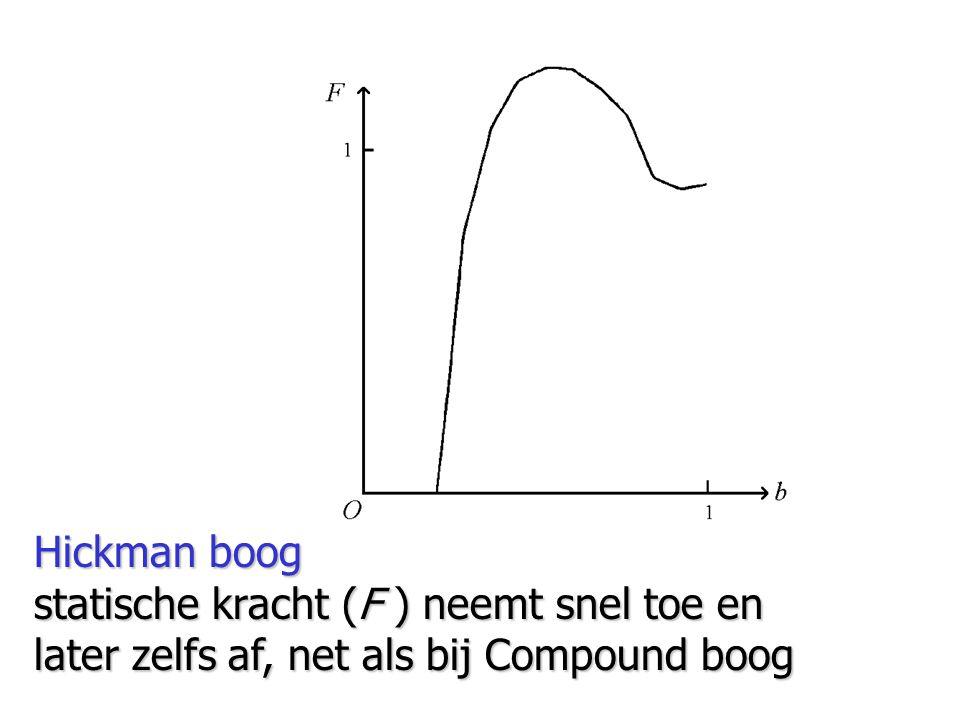 Hickman boog statische kracht (F ) neemt snel toe en later zelfs af, net als bij Compound boog