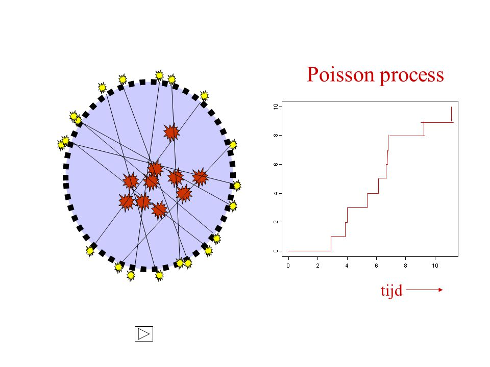 tijd Poisson process