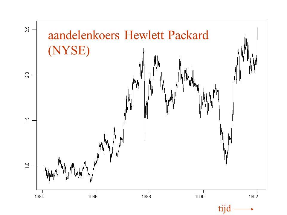 aandelenkoers Hewlett Packard (NYSE) tijd