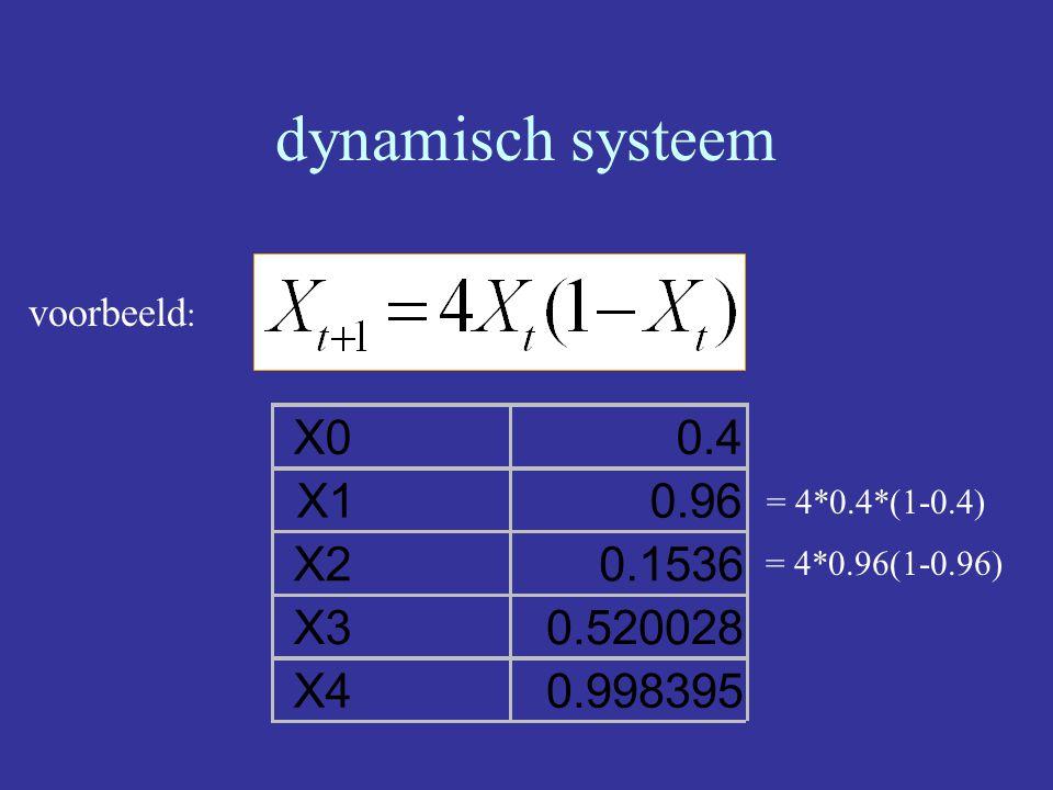 dynamisch systeem voorbeeld : X00.4 X10.96 X20.1536 X30.520028 X40.998395 = 4*0.4*(1-0.4) = 4*0.96(1-0.96)
