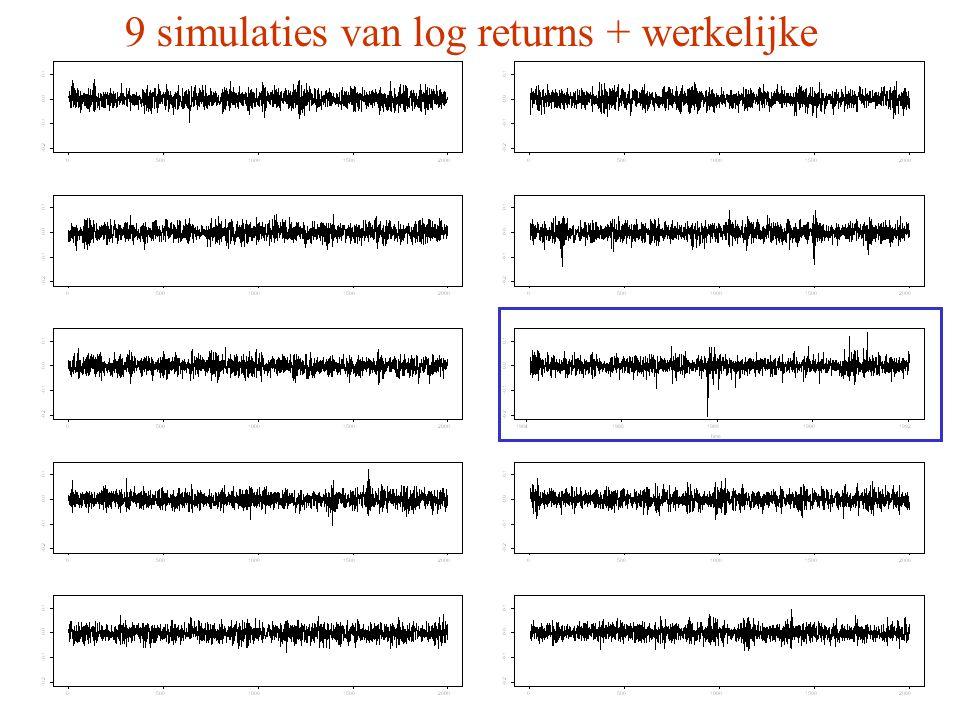 9 simulaties van log returns + werkelijke