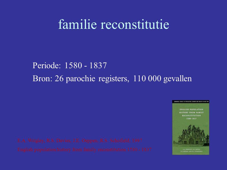 familie reconstitutie Periode: 1580 - 1837 Bron: 26 parochie registers, 110 000 gevallen E.A. Wrigley, R.S. Davies, J.E. Oeppen, R.S. Schofield, 1997