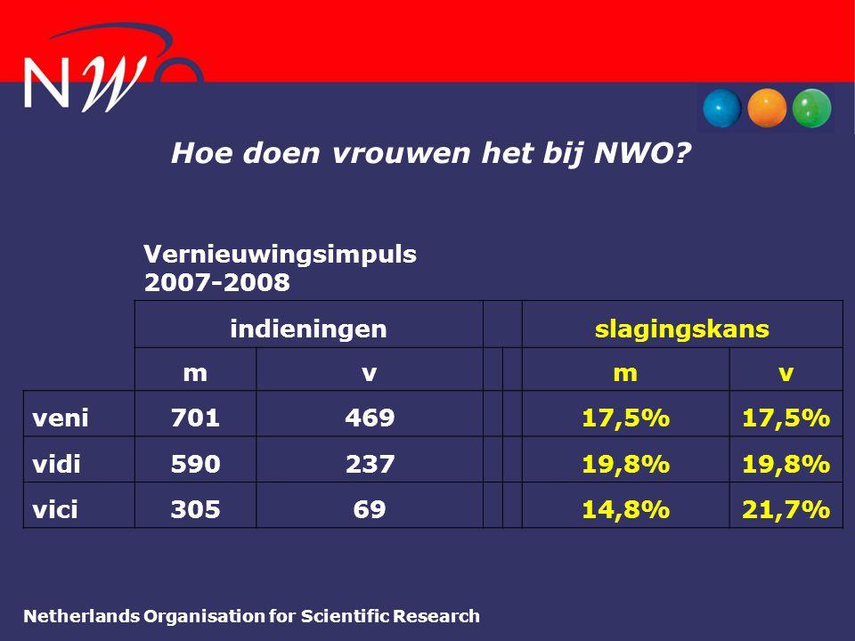 Hoe doen vrouwen het bij NWO? Vernieuwingsimpuls 2007-2008 indieningenslagingskans mvmv veni70146917,5% vidi59023719,8% vici3056914,8%21,7%