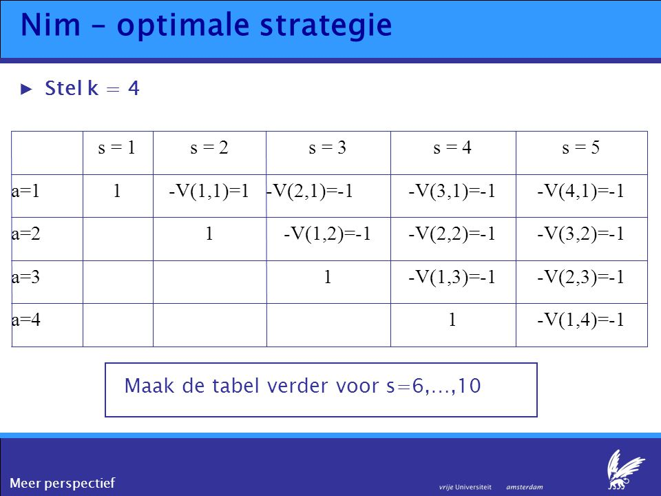 Meer perspectief Nim – optimale strategie ▶Stel k = 4 -V(1,4)=-11a=4 -V(2,3)=-1-V(1,3)=-11a=3 -V(3,2)=-1-V(2,2)=-1-V(1,2)=-11a=2 -V(4,1)=-1-V(3,1)=-1-
