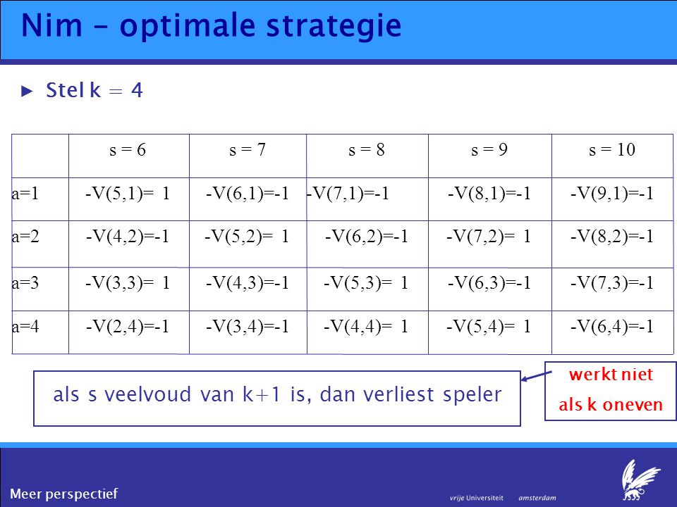 Meer perspectief Nim – optimale strategie ▶Stel k = 4 -V(6,4)=-1-V(5,4)= 1-V(4,4)= 1-V(3,4)=-1-V(2,4)=-1a=4 -V(7,3)=-1-V(6,3)=-1-V(5,3)= 1-V(4,3)=-1-V