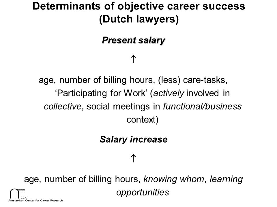 xxxx Determinants of objective career success (Dutch lawyers) Present salary  age, number of billing hours, (less) care-tasks, 'Participating for Wor