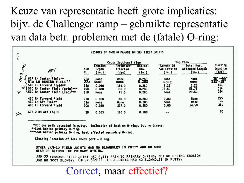 Keuze van representatie heeft grote implicaties: bijv. de Challenger ramp – gebruikte representatie van data betr. problemen met de (fatale) O-ring: C