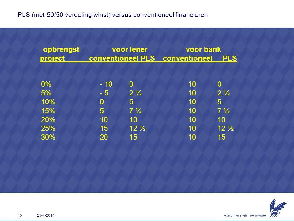 15 29-7-2014 PLS (met 50/50 verdeling winst) versus conventioneel financieren opbrengst voor lener voor bank project conventioneel PLS conventioneel P