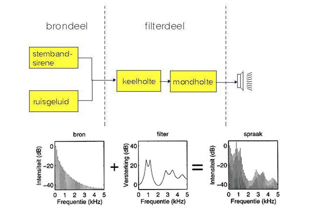 7 jun 2012 Klinkerarticulatie26 BRON/FILTER MODEL  Filterdeel  Een reeks filters/resonatoren die ieder specififieke frequentiecomponenten versterken