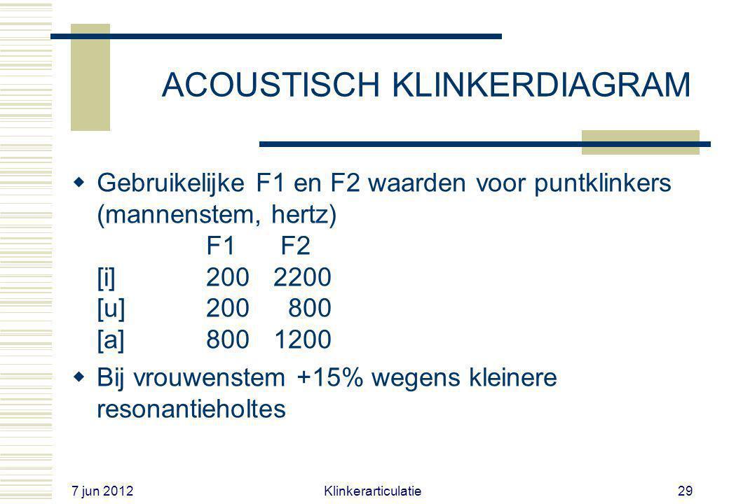 7 jun 2012 Klinkerarticulatie28 BELANG voor de LUISTERAAR  Informatie over de laagste twee formanten (F1, F2) is voldoende om een klinker te kunnen h