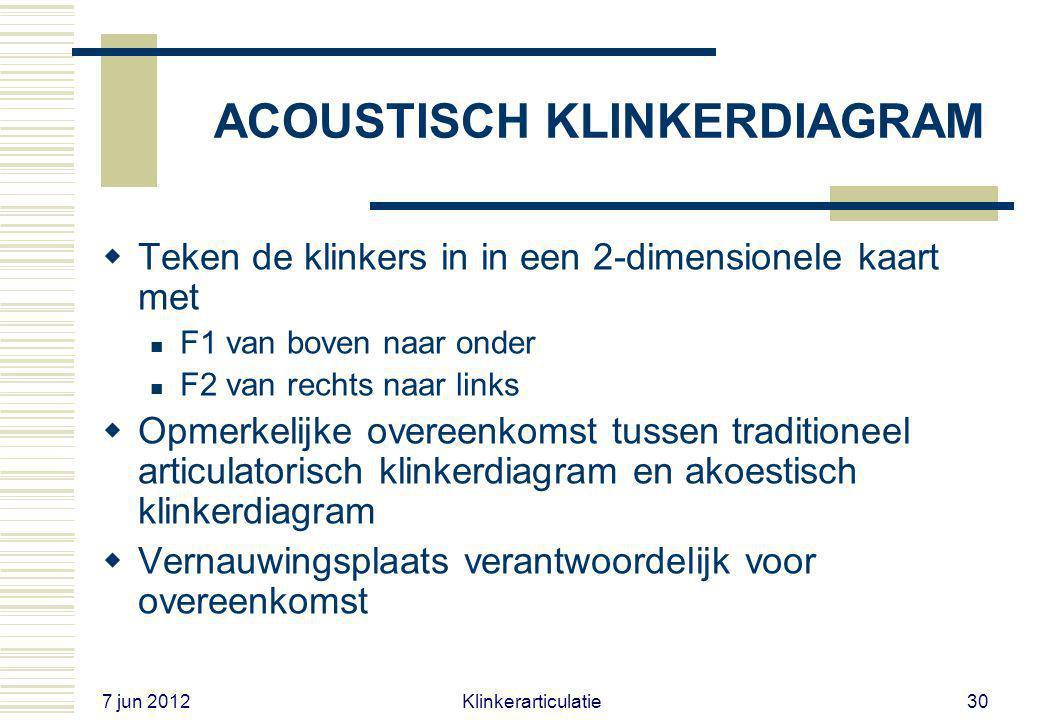 7 jun 2012 Klinkerarticulatie29 ACOUSTISCH KLINKERDIAGRAM  Gebruikelijke F1 en F2 waarden voor puntklinkers (mannenstem, hertz) F1 F2 [i]2002200 [u]2