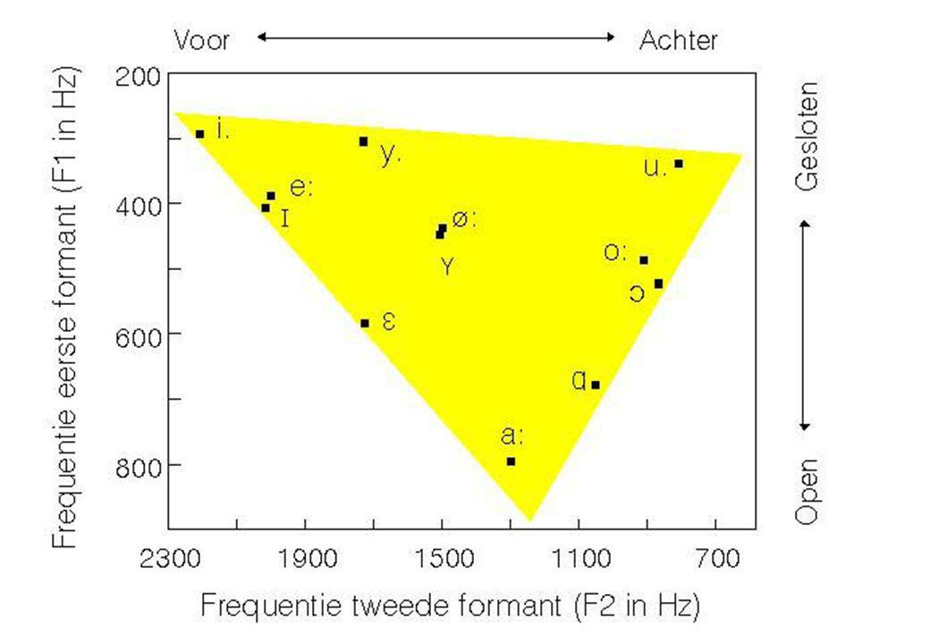 7 jun 2012 Klinkerarticulatie30 ACOUSTISCH KLINKERDIAGRAM  Teken de klinkers in in een 2-dimensionele kaart met F1 van boven naar onder F2 van rechts