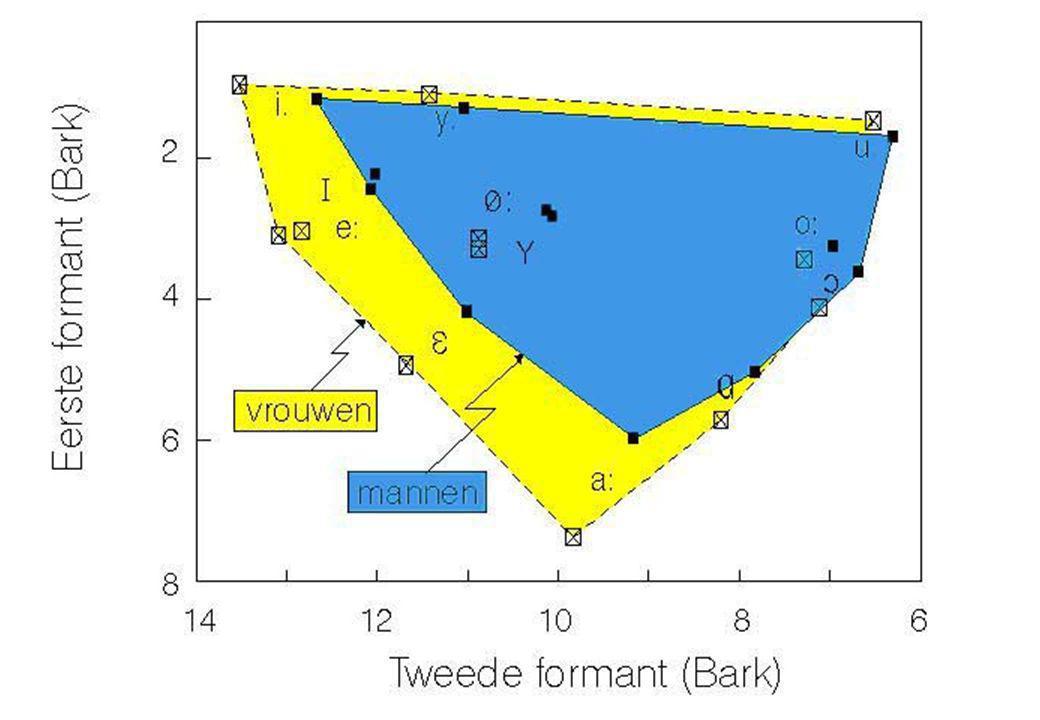 7 jun 2012 Klinkerarticulatie32 Van hertz naar Bark  Perceptieve schaling Omzetten zodat visuele afstanden in klinkerdiagram beter overeenkomen met h