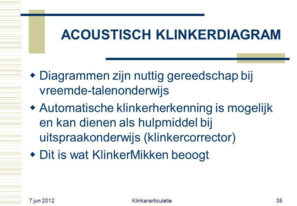 7 jun 2012 Klinkerarticulatie34 ACOUSTISCH KLINKERDIAGRAM  Fonetische details van klinkerarticulatie zonder röntgen- of MRI-technieken  Let op: flin