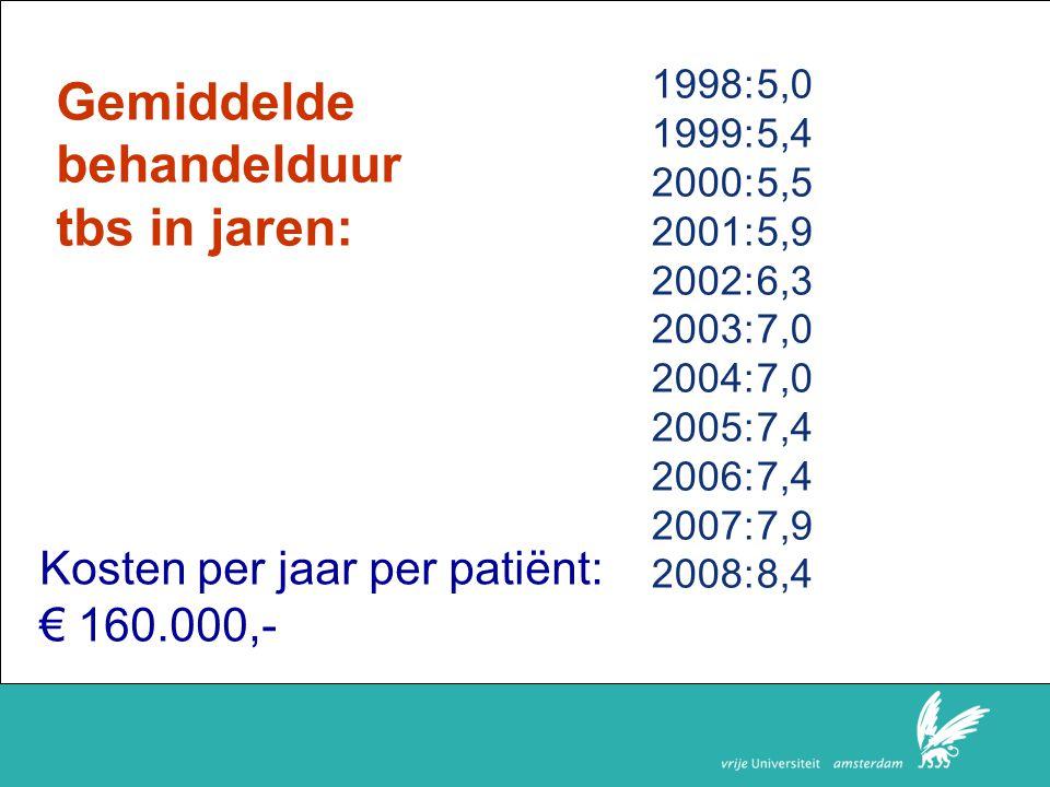 Faculteit der Rechtsgeleerdheid Gemiddelde behandelduur tbs in jaren: 1998:5,0 1999:5,4 2000:5,5 2001:5,9 2002:6,3 2003:7,0 2004:7,0 2005:7,4 2006:7,4 2007:7,9 2008:8,4 Kosten per jaar per patiënt: € 160.000,-