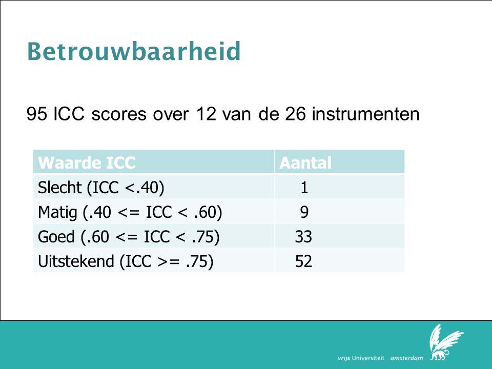 Faculteit der Rechtsgeleerdheid Betrouwbaarheid Waarde ICCAantal Slecht (ICC <.40) 1 Matig (.40 <= ICC <.60) 9 Goed (.60 <= ICC <.75) 33 Uitstekend (ICC >=.75) 52 95 ICC scores over 12 van de 26 instrumenten