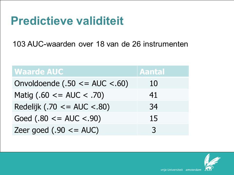 Faculteit der Rechtsgeleerdheid Predictieve validiteit Waarde AUCAantal Onvoldoende (.50 <= AUC <.60) 10 Matig (.60 <= AUC <.70) 41 Redelijk (.70 <= AUC <.80) 34 Goed (.80 <= AUC <.90) 15 Zeer goed (.90 <= AUC) 3 103 AUC-waarden over 18 van de 26 instrumenten