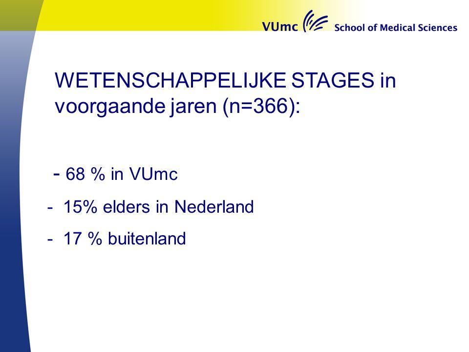 - 68 % in VUmc - 15% elders in Nederland - 17 % buitenland WETENSCHAPPELIJKE STAGES in voorgaande jaren (n=366):
