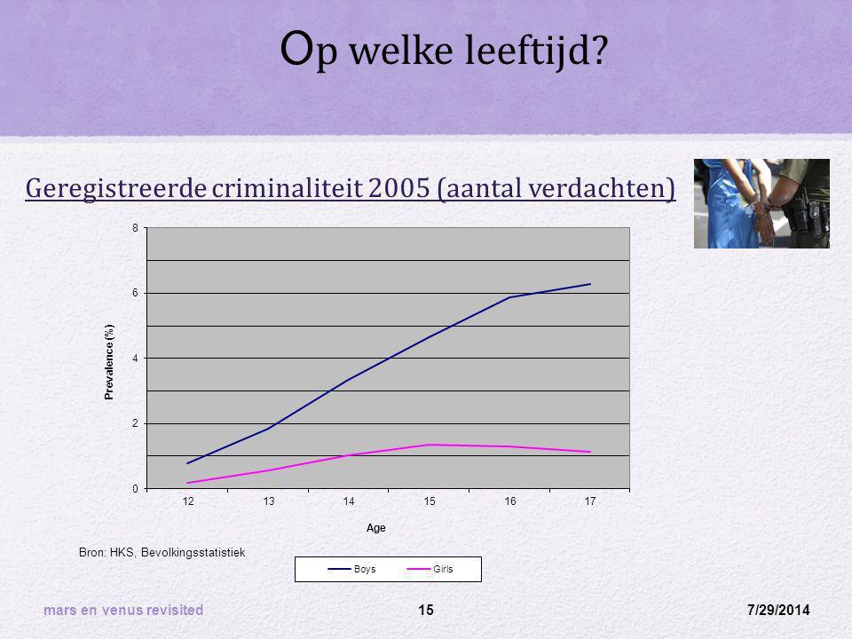 O p welke leeftijd? Geregistreerde criminaliteit 2005 (aantal verdachten) 7/29/201415 Bron: HKS, Bevolkingsstatistiek mars en venus revisited