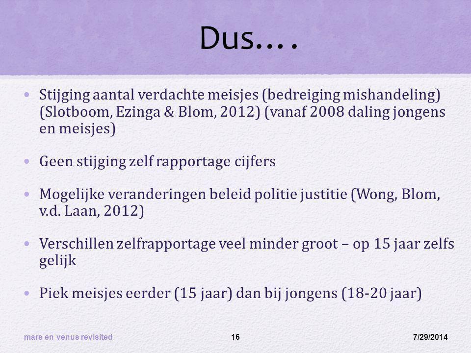 Dus…. Stijging aantal verdachte meisjes (bedreiging mishandeling) (Slotboom, Ezinga & Blom, 2012) (vanaf 2008 daling jongens en meisjes) Geen stijging