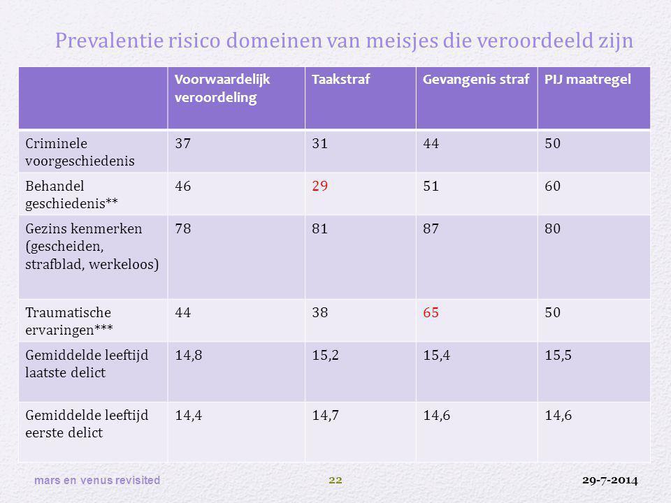 29-7-2014 mars en venus revisited 22 Prevalentie risico domeinen van meisjes die veroordeeld zijn Voorwaardelijk veroordeling TaakstrafGevangenis stra