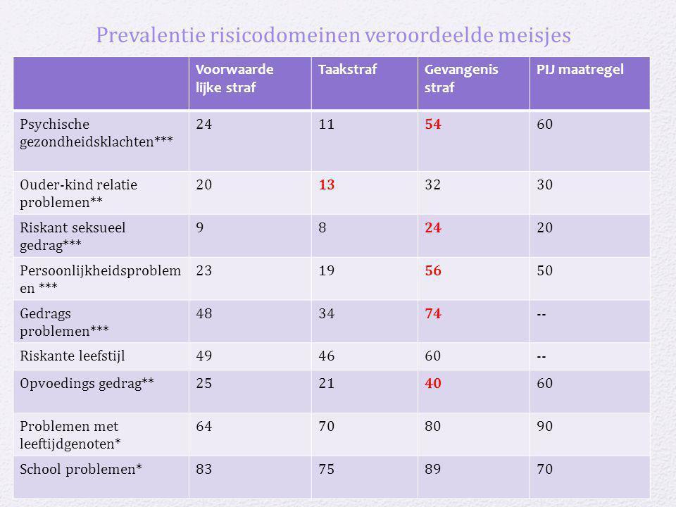 29-7-2014 mars en venus revisited 23 Prevalentie risicodomeinen veroordeelde meisjes Voorwaarde lijke straf TaakstrafGevangenis straf PIJ maatregel Ps