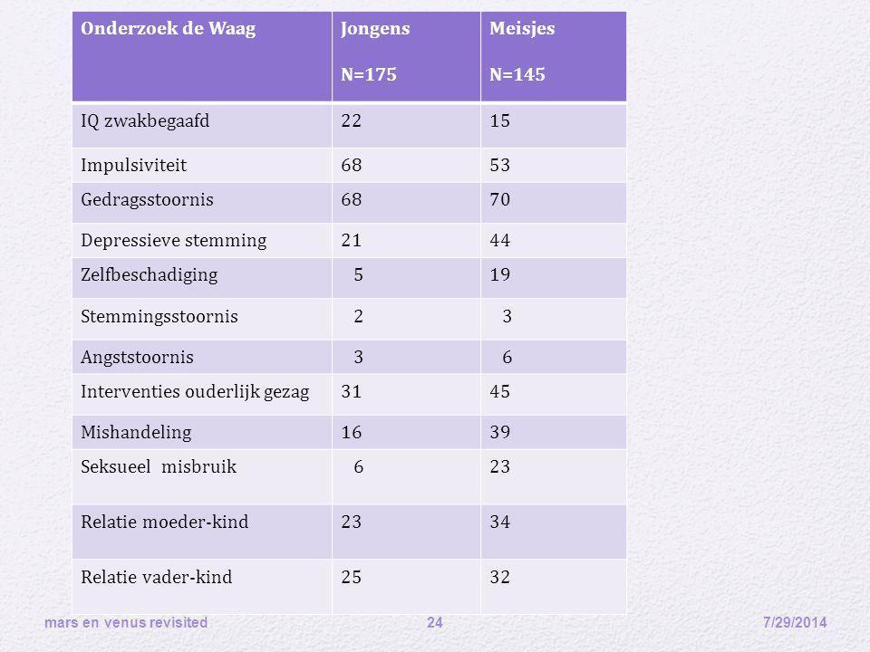 7/29/2014 mars en venus revisited 24 Onderzoek de WaagJongens N=175 Meisjes N=145 IQ zwakbegaafd2215 Impulsiviteit6853 Gedragsstoornis6870 Depressieve