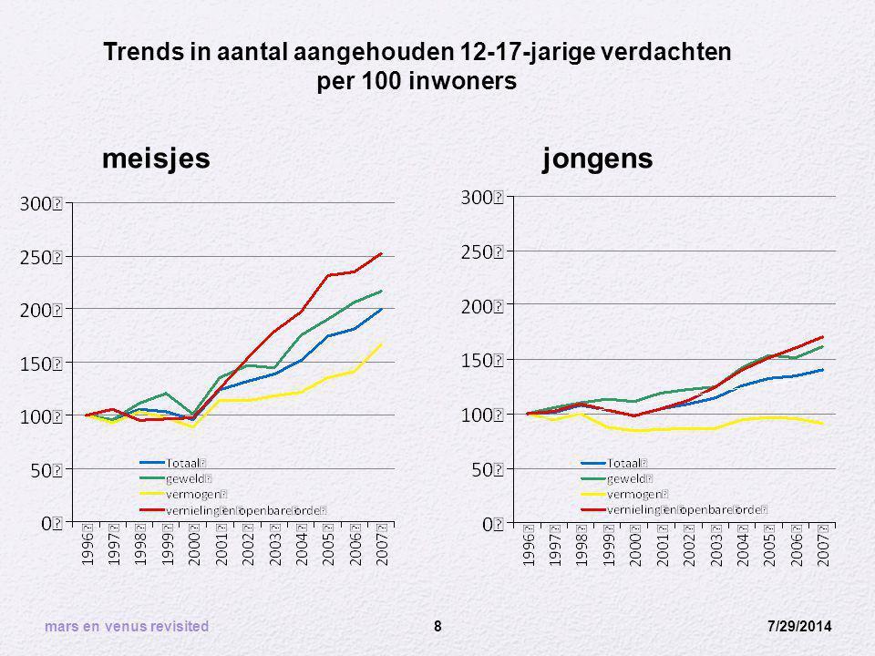 7/29/20148 Trends in aantal aangehouden 12-17-jarige verdachten per 100 inwoners meisjesjongens mars en venus revisited