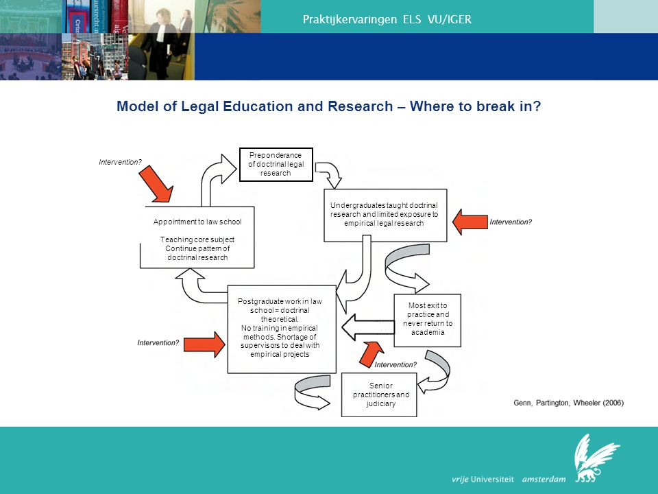 Praktijkervaringen ELS VU/IGER Model of Legal Education and Research – Where to break in? Appointment to law school Teaching core subject Continue pat