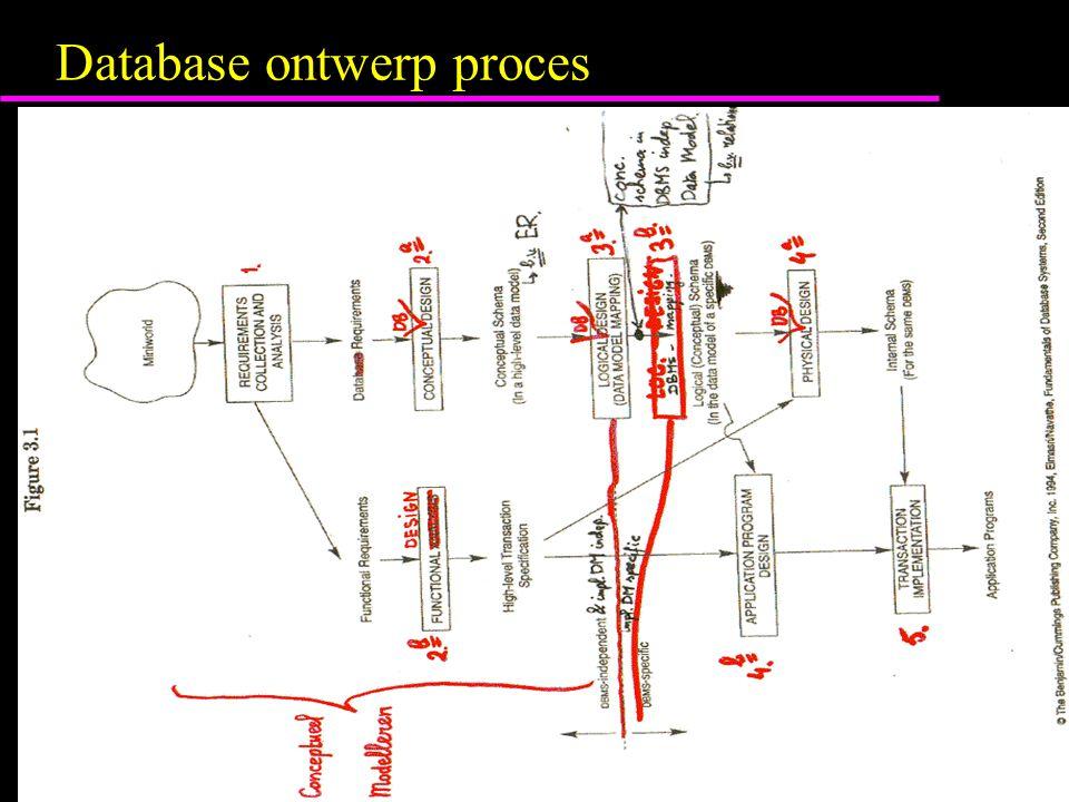 Problemen overlapping foreign keys...