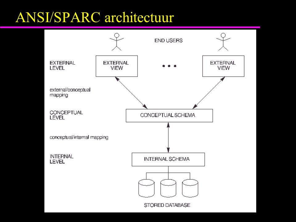 ANSI/SPARC architectuur