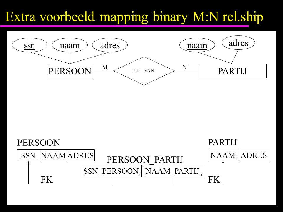 Extra voorbeeld mapping binary M:N rel.ship ssnnaamadres LID_VAN PARTIJ naam adres PERSOON MN SSNNAAM 1 ADRES SSN_PERSOON 1 ADRES NAAM NAAM_PARTIJ 1 1 PERSOON PERSOON_PARTIJ PARTIJ FK