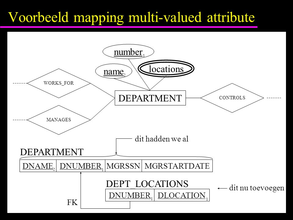 Voorbeeld mapping multi-valued attribute DEPARTMENT name number locations 2 1 WORKS_FOR MANAGES CONTROLS DNAMEDNUMBER 2 MGRSSNMGRSTARTDATE 1 DEPARTMEN