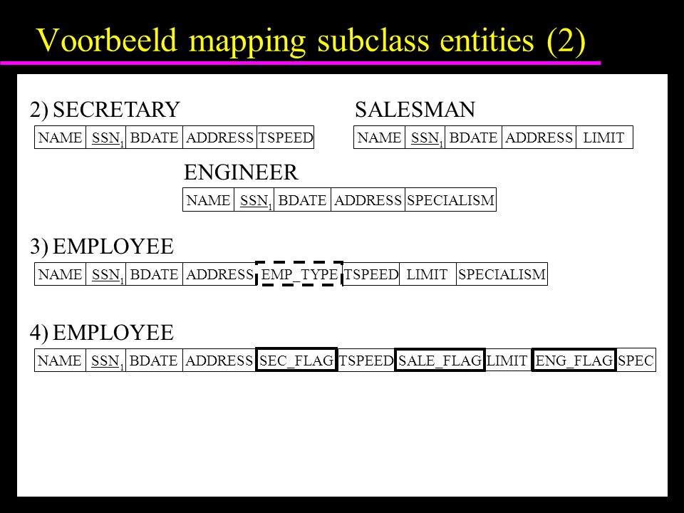 Voorbeeld mapping subclass entities (2) NAMESSN 1 BDATE SECRETARY2) ADDRESSTSPEEDNAMESSN 1 BDATE SALESMAN ADDRESSLIMIT NAMESSN 1 BDATE ENGINEER ADDRES