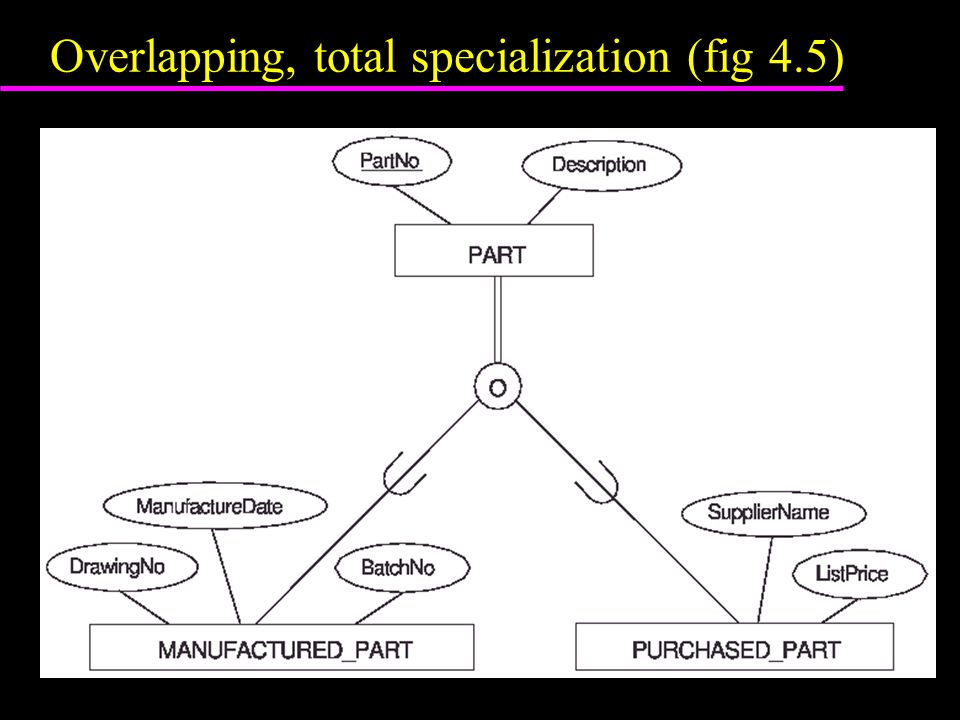 Overlapping, total specialization (fig 4.5)