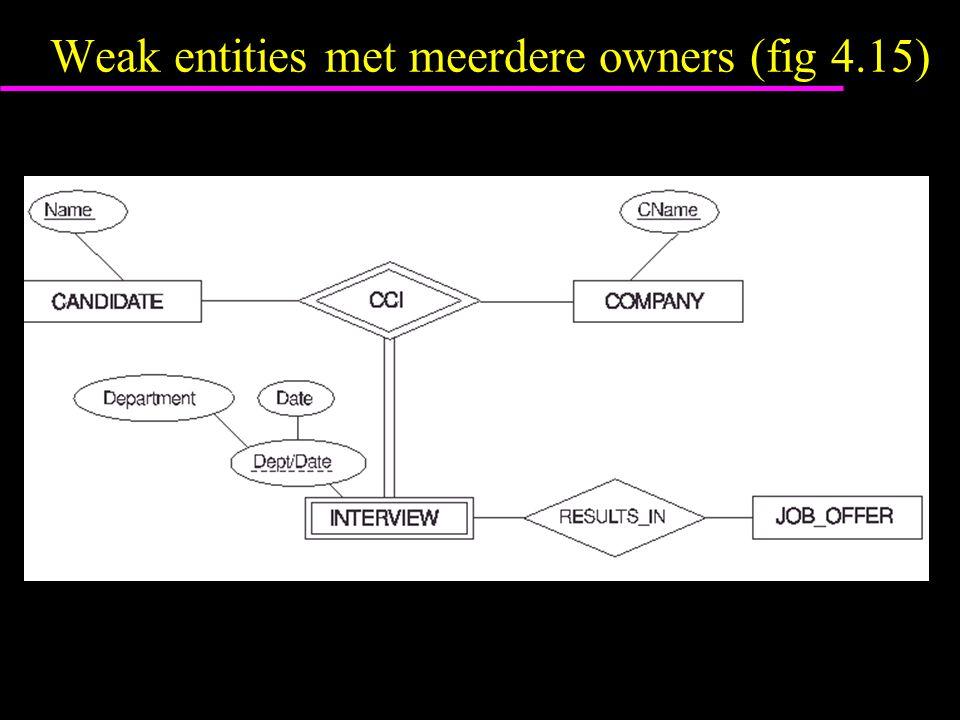 Weak entities met meerdere owners (fig 4.15)