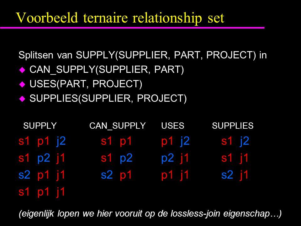 Voorbeeld ternaire relationship set Splitsen van SUPPLY(SUPPLIER, PART, PROJECT) in u CAN_SUPPLY(SUPPLIER, PART) u USES(PART, PROJECT) u SUPPLIES(SUPPLIER, PROJECT) SUPPLY CAN_SUPPLYUSES SUPPLIES s1 p1 j2s1 p1p1 j2s1 j2 s1 p2 j1s1 p2p2 j1s1 j1 s2 p1 j1s2 p1p1 j1s2 j1 s1 p1 j1 (eigenlijk lopen we hier vooruit op de lossless-join eigenschap…)