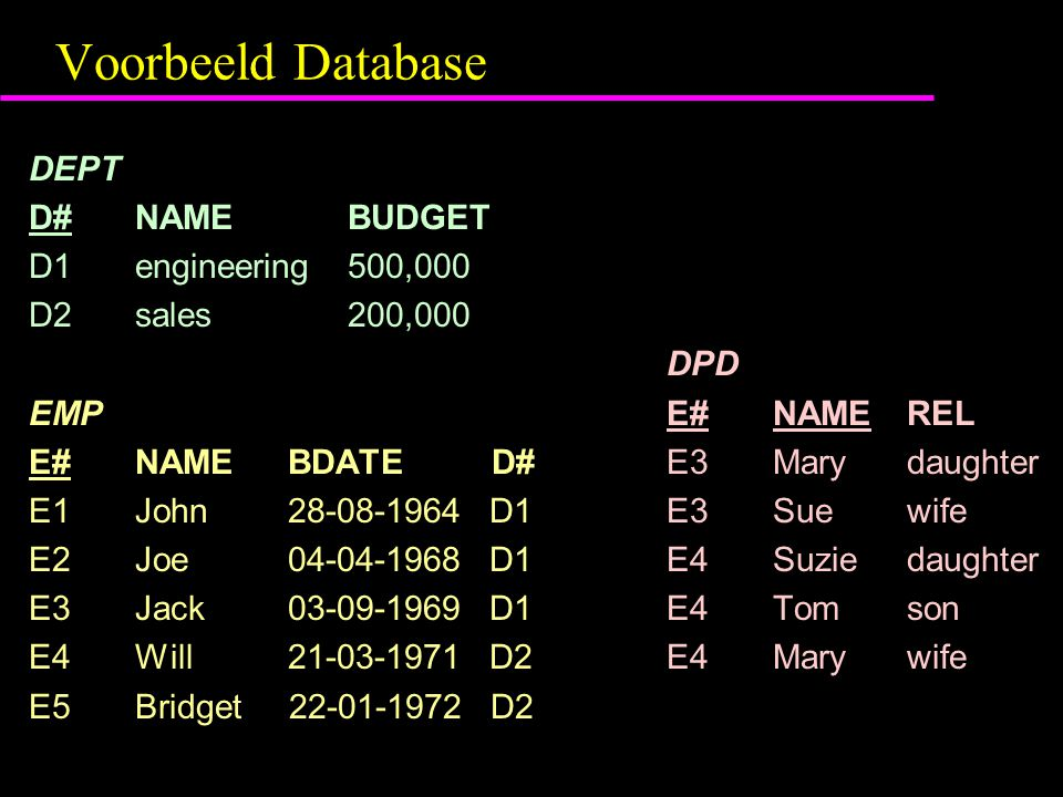 Voorbeeld Database DEPT D#NAMEBUDGET D1engineering500,000 D2sales200,000 DPD EMPE#NAME REL E#NAME BDATE D# E3Mary daughter E1John 28-08-1964 D1 E3Sue wife E2Joe 04-04-1968 D1 E4Suzie daughter E3Jack 03-09-1969 D1 E4Tom son E4Will 21-03-1971 D2 E4Mary wife E5Bridget 22-01-1972 D2