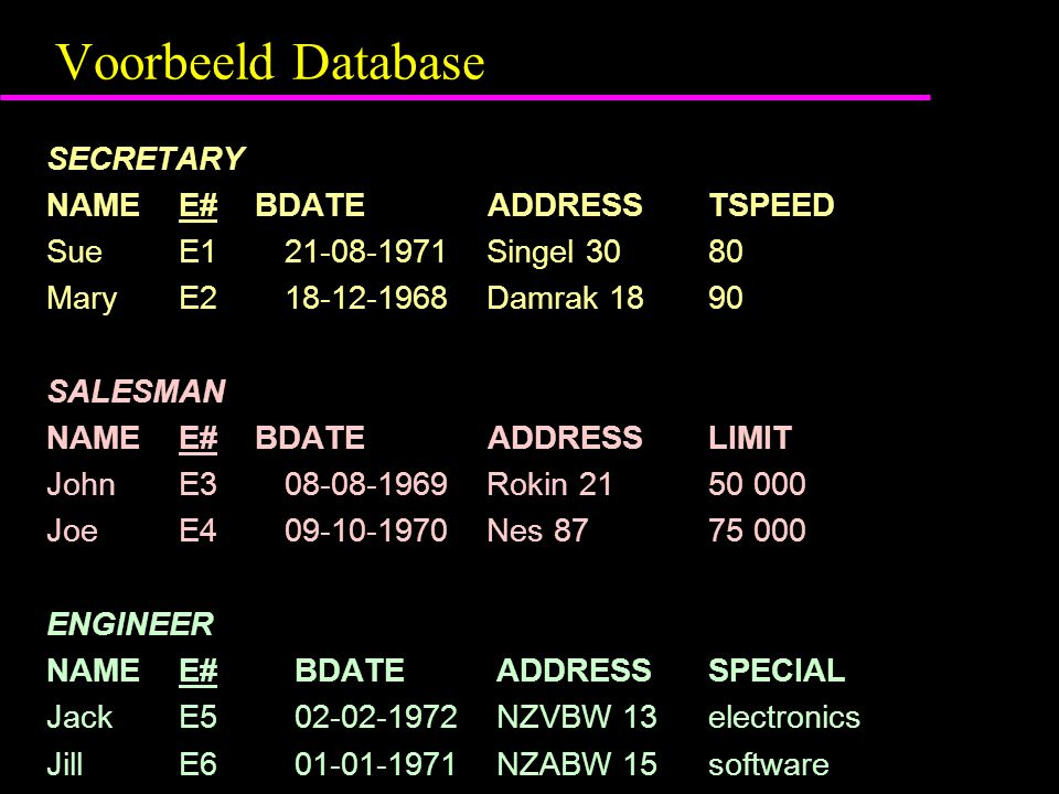 Voorbeeld Database SECRETARY NAME E# BDATE ADDRESS TSPEED Sue E1 21-08-1971 Singel 30 80 Mary E2 18-12-1968 Damrak 18 90 SALESMAN NAME E# BDATE ADDRESS LIMIT John E3 08-08-1969 Rokin 21 50 000 Joe E4 09-10-1970 Nes 87 75 000 ENGINEER NAME E# BDATE ADDRESS SPECIAL Jack E5 02-02-1972 NZVBW 13 electronics Jill E6 01-01-1971 NZABW 15 software